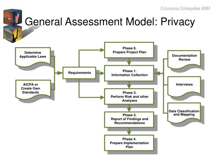 General Assessment Model: Privacy