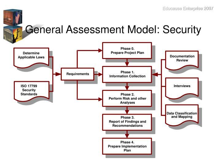 General Assessment Model: Security