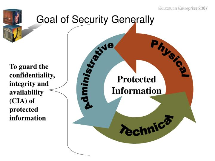 Goal of Security Generally