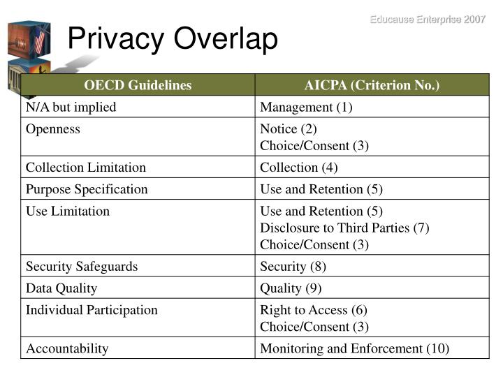 Privacy Overlap