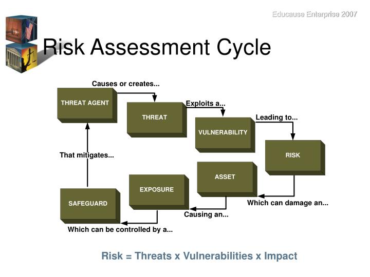 Risk Assessment Cycle