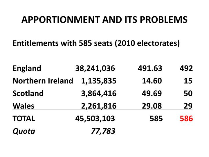 APPORTIONMENT AND ITS PROBLEMS