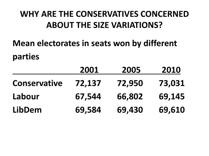 WHY ARE THE CONSERVATIVES CONCERNED ABOUT THE SIZE VARIATIONS?