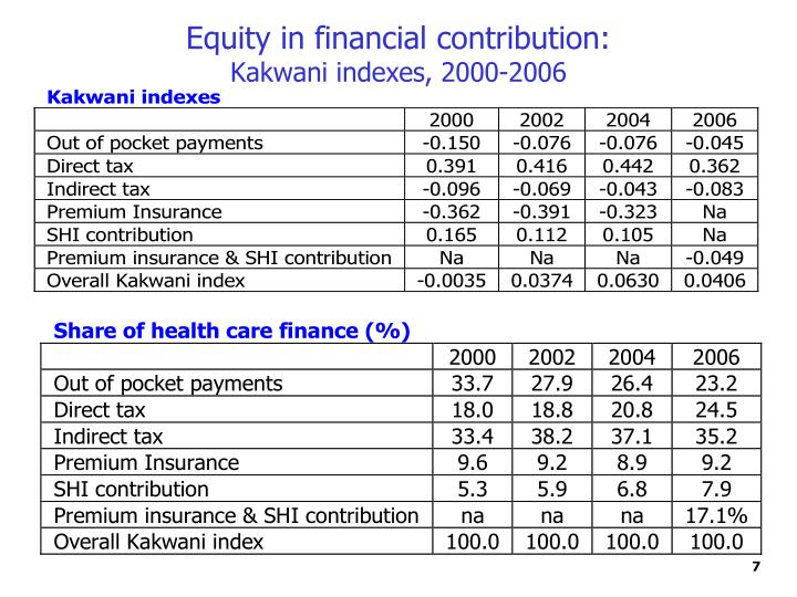 Equity in financial contribution: