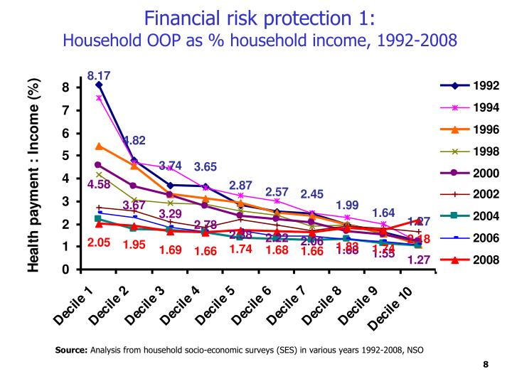 Financial risk protection 1:
