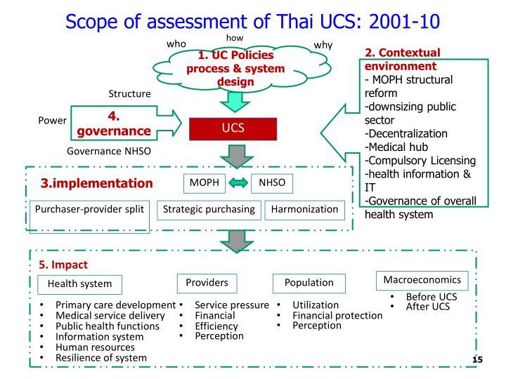 Scope of assessment of Thai UCS: 2001-10