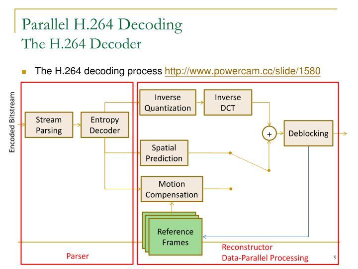Parallel H.264 Decoding