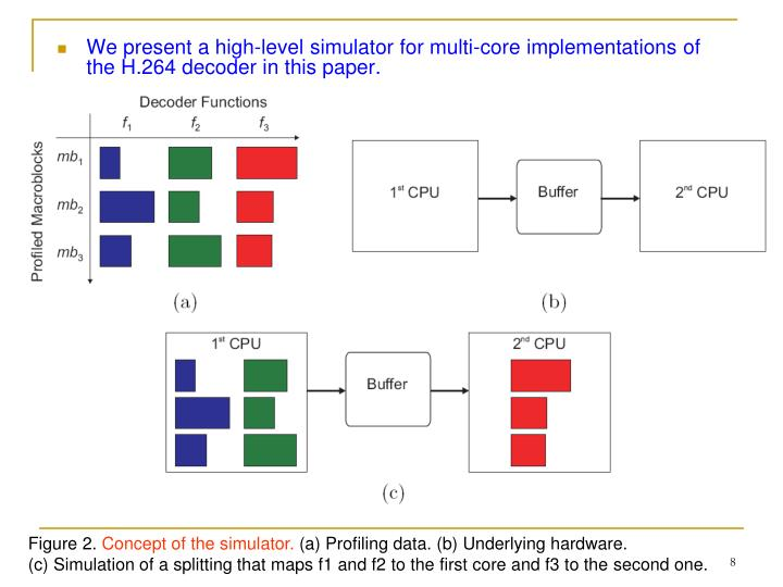 We present a high-level simulator for multi-core implementations of the H.264 decoder in this paper.