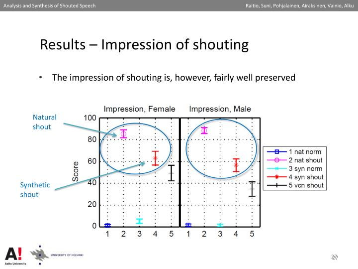 Results – Impression of shouting