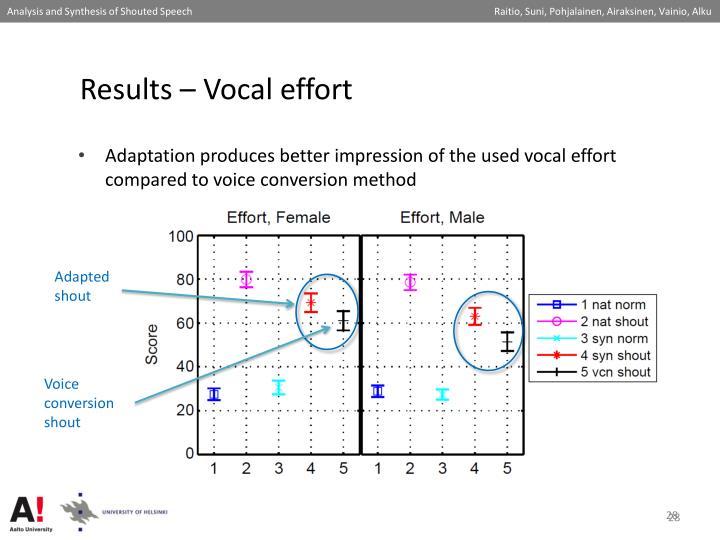 Results – Vocal effort