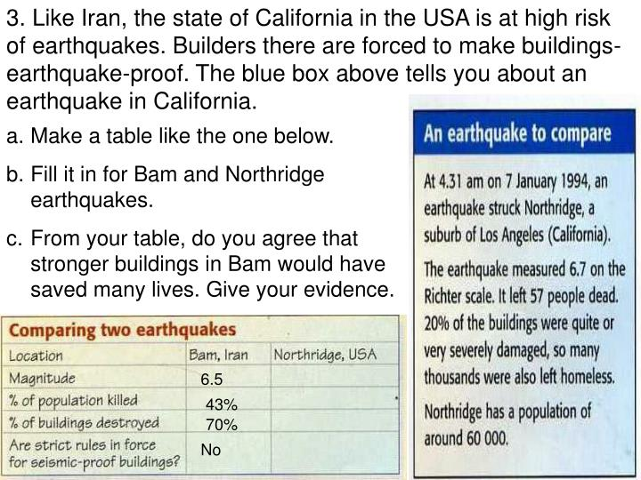 3. Like Iran, the state of California in the USA is at high risk of earthquakes. Builders there are forced to make buildings-earthquake-proof. The blue box above tells you about an earthquake in California.