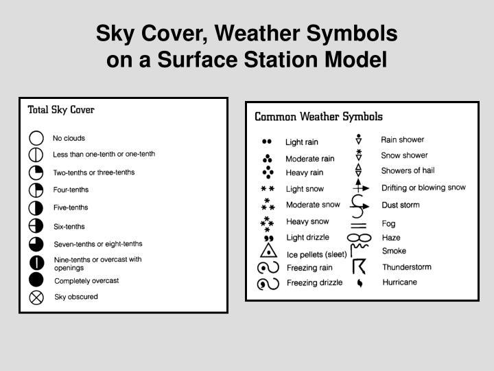 Sky Cover, Weather Symbols