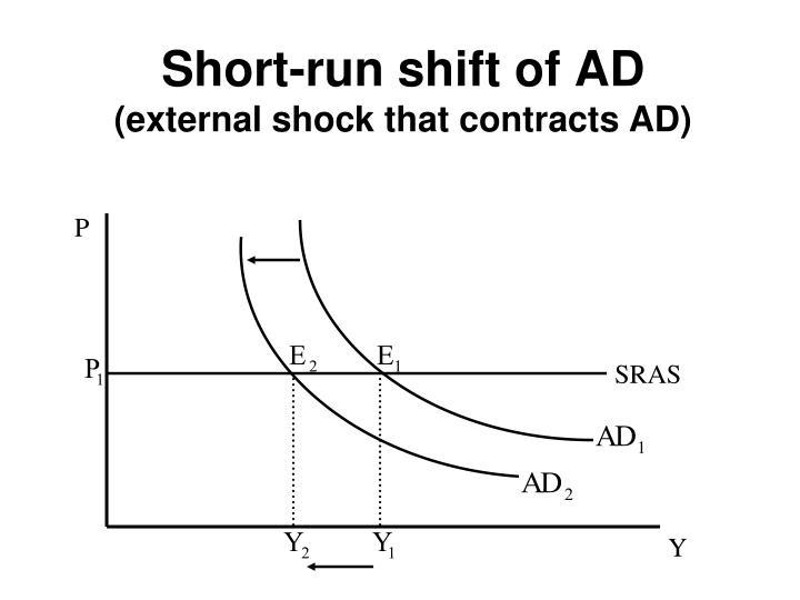 Short-run shift of AD