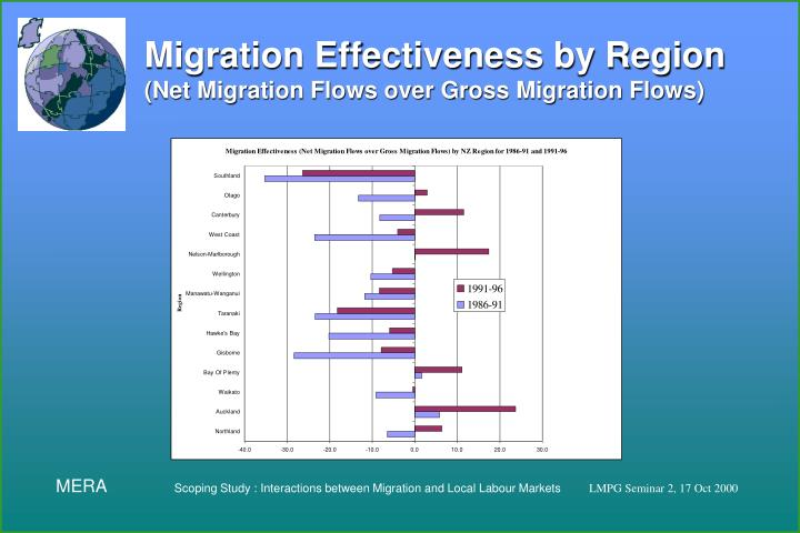 what is labour migration and where does it occur Distance migration where the move occur within sla this type of mobility of households within the sla is important for provision of services, physical and social infrastructure.