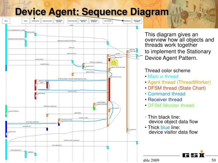 Device Agent: Sequence Diagram