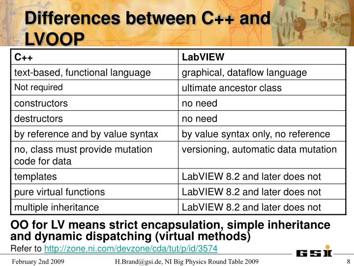 Differences between C++ and LVOOP