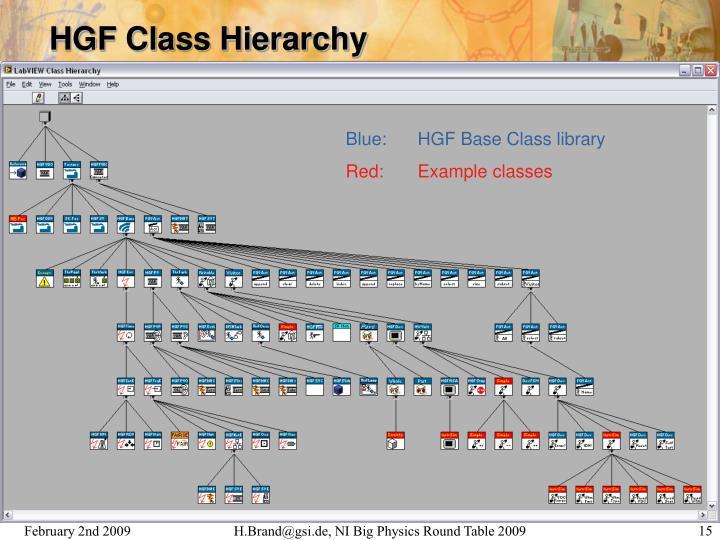 HGF Class Hierarchy