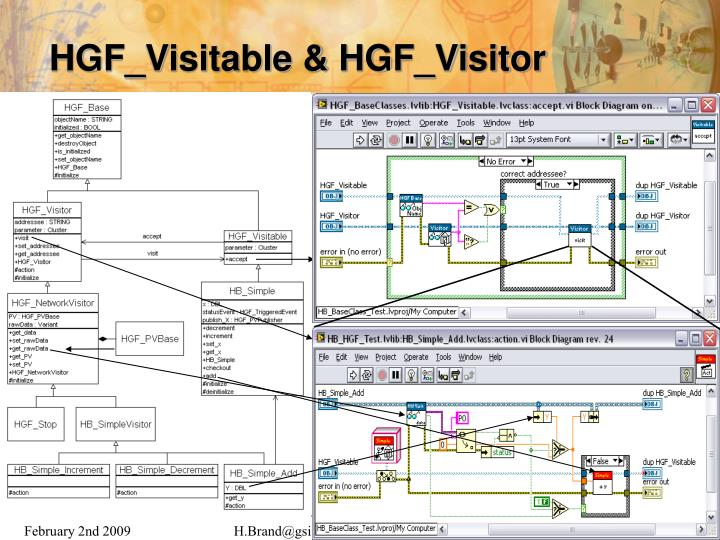 HGF_Visitable & HGF_Visitor