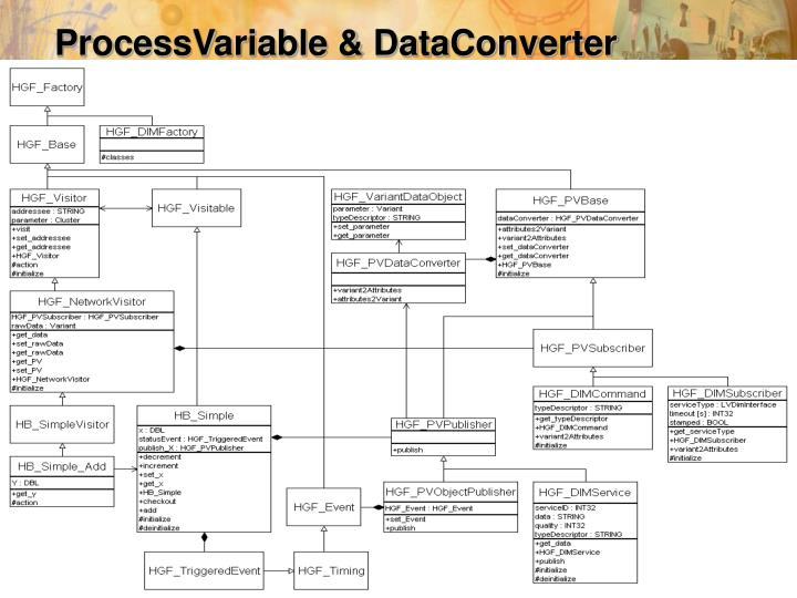 ProcessVariable & DataConverter