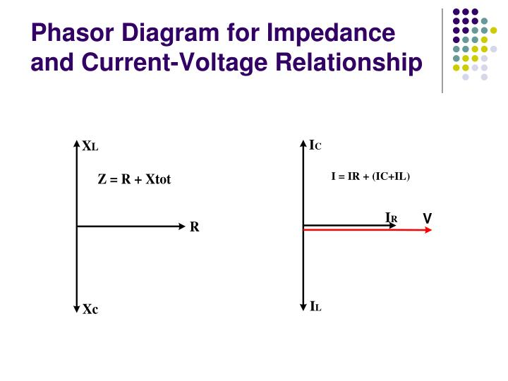 Phasor Diagram for Impedance and Current-Voltage Relationship