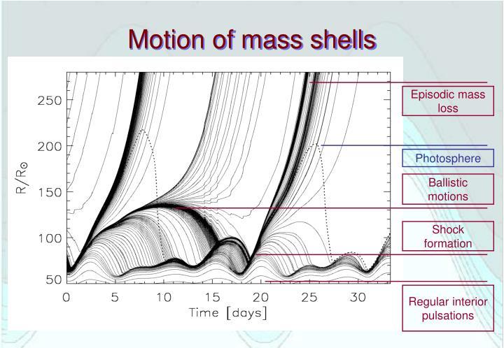 Motion of mass shells