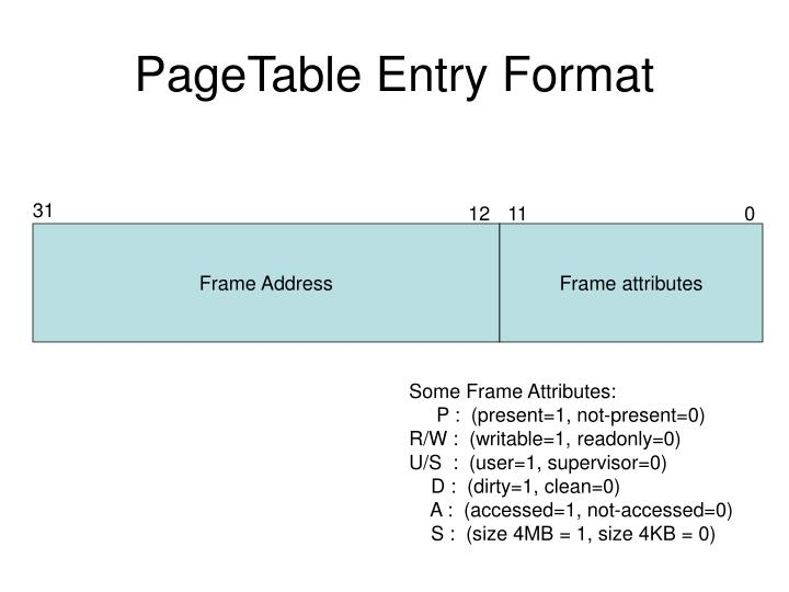 PageTable Entry Format