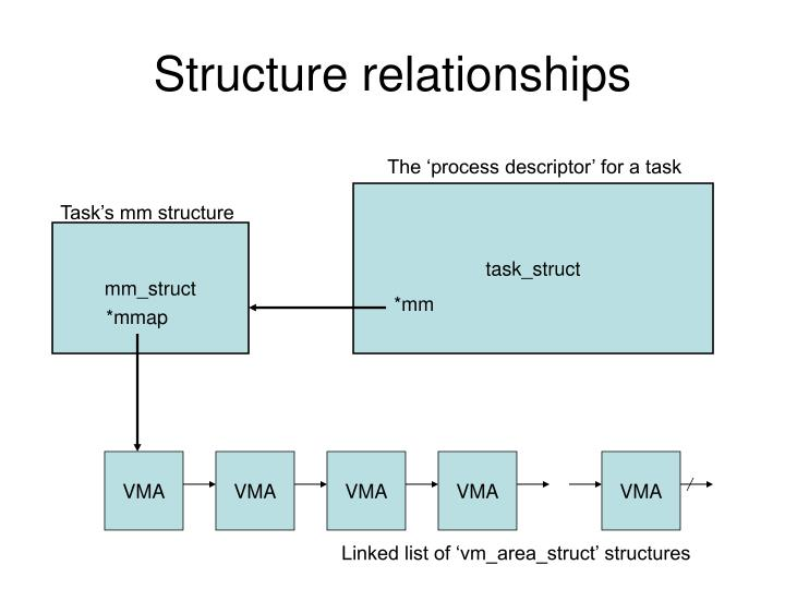 Structure relationships