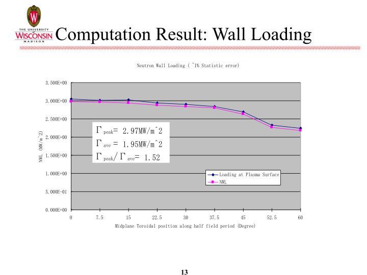 Computation Result: Wall Loading