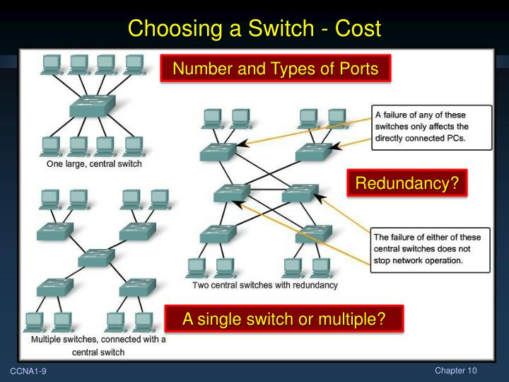 Choosing a Switch - Cost