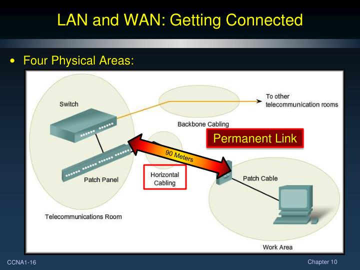 LAN and WAN: Getting Connected