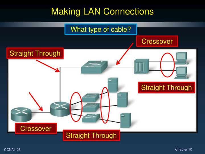 Making LAN Connections