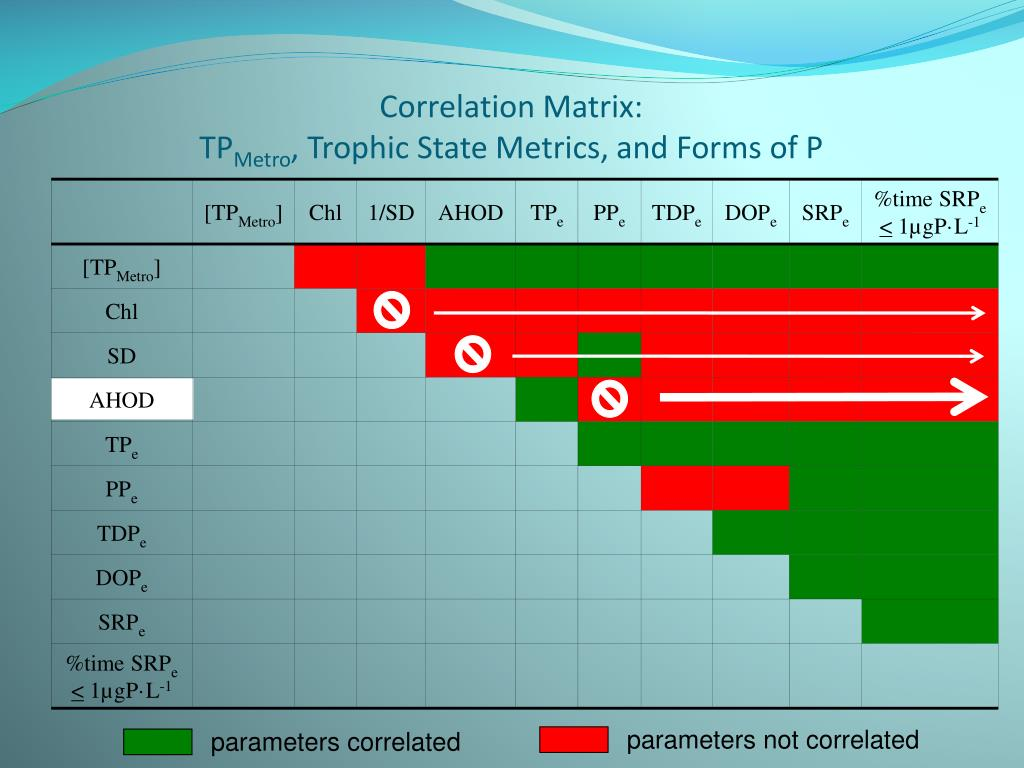 ppt correlation matrix tp metro trophic state metrics and