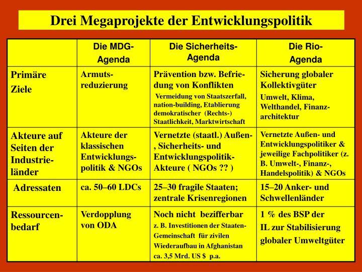 Drei Megaprojekte der Entwicklungspolitik