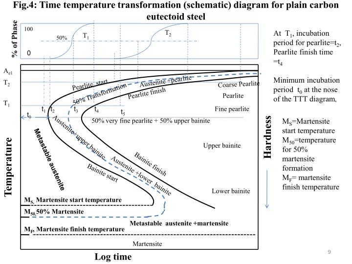 Ppt - Time Temperature Transformation  Ttt  Diagrams Powerpoint Presentation