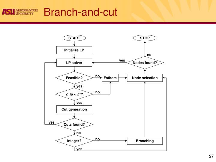 Branch-and-cut
