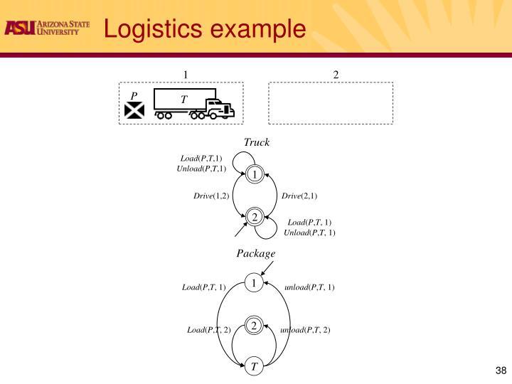 Logistics example