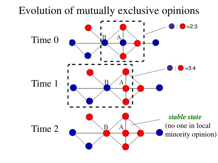 Evolution of mutually exclusive opinions