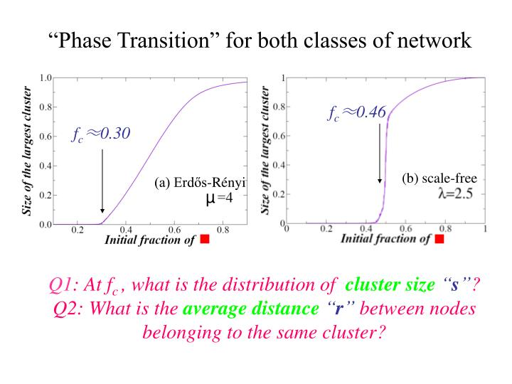 """""""Phase Transition"""" for both classes of"""