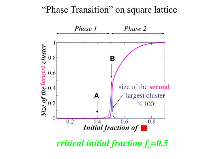 """""""Phase Transition"""" on"""