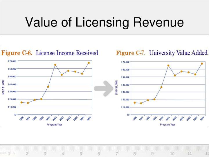 Value of Licensing Revenue