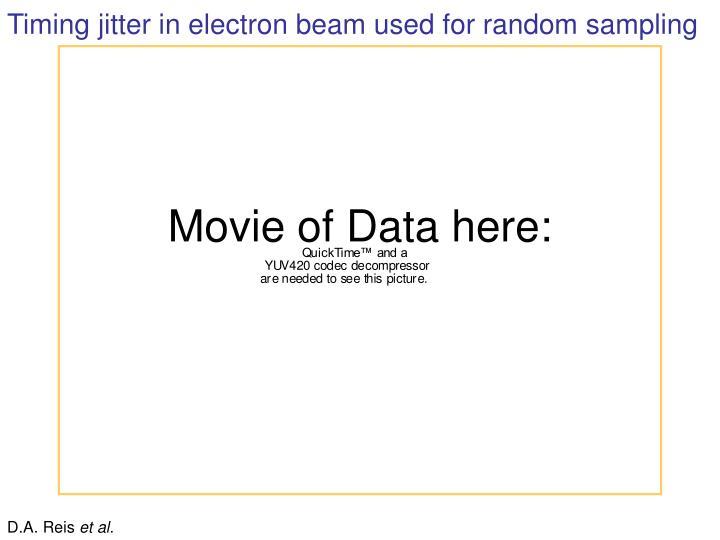 Timing jitter in electron beam used for random sampling