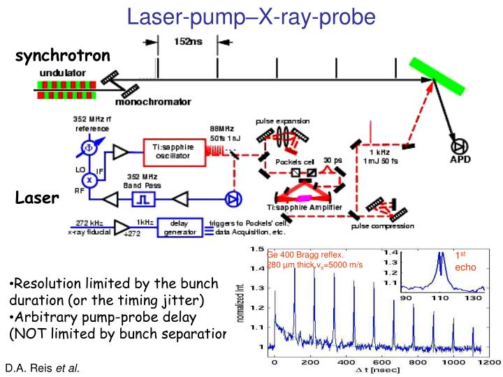 Laser-pump–X-ray-probe