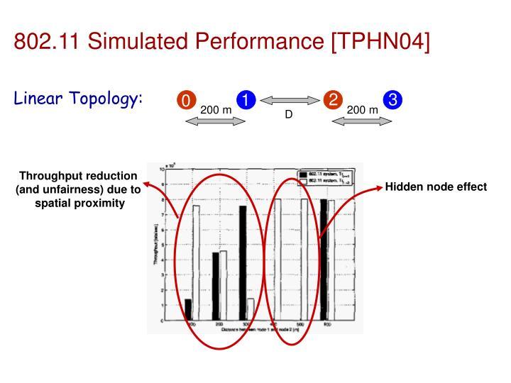 802.11 Simulated Performance [TPHN04]