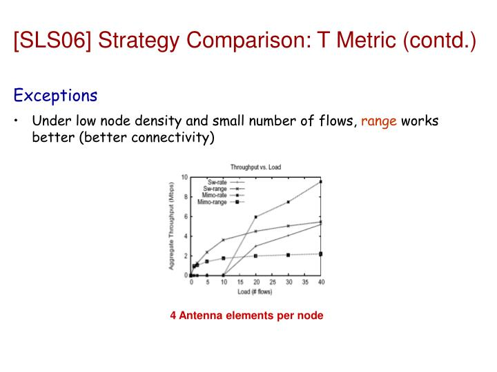 [SLS06] Strategy Comparison: T Metric (contd.)