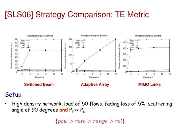 [SLS06] Strategy Comparison: TE Metric