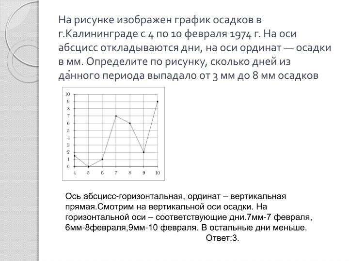 На рисунке изображен график осадков в г.Калининграде с 4 по 10 февраля 1974 г. На оси абсцисс откладываются дни, на оси ординат— осадки в мм. Определите по рисунку, сколько дней из данного периода выпадало от 3 мм до 8 мм осадков