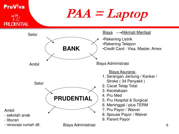 PAA = Laptop
