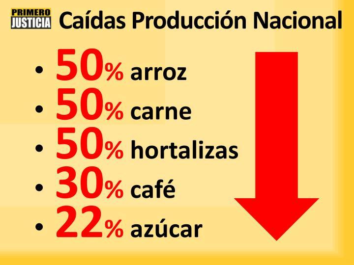 Caídas Producción Nacional