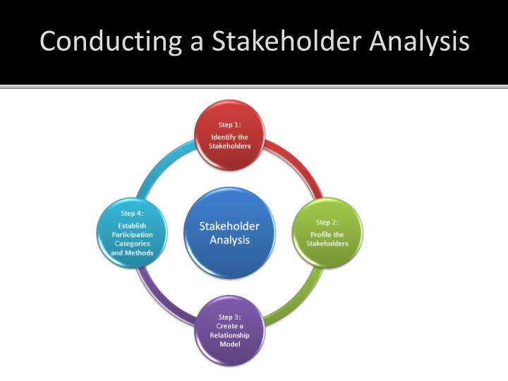 Conducting a Stakeholder Analysis