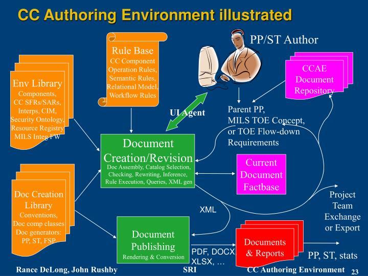 CC Authoring Environment illustrated